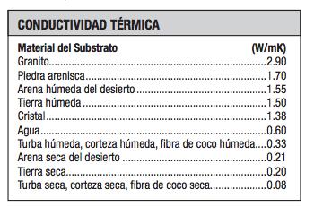 tabla conductividad termica